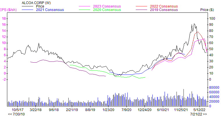 Price and Consensus AA