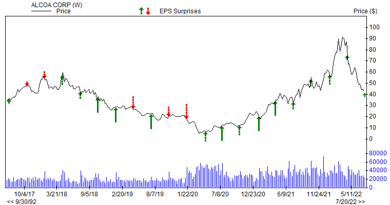 Price & EPS Surprise for AA