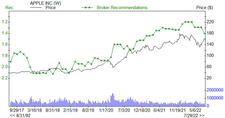 Broker Recommendations for AAPL