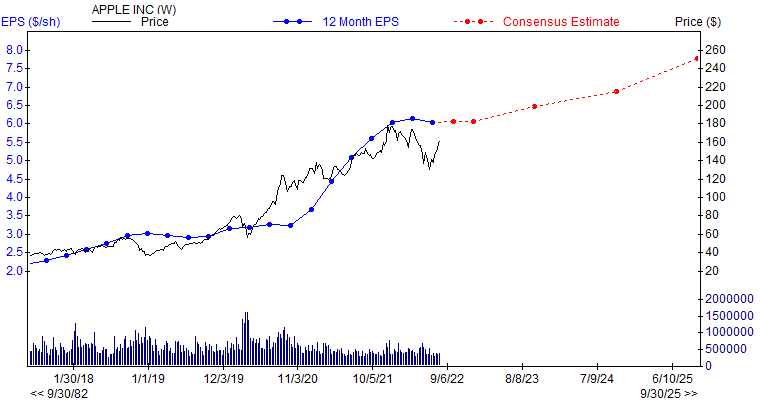 12 month EPS for AAPL