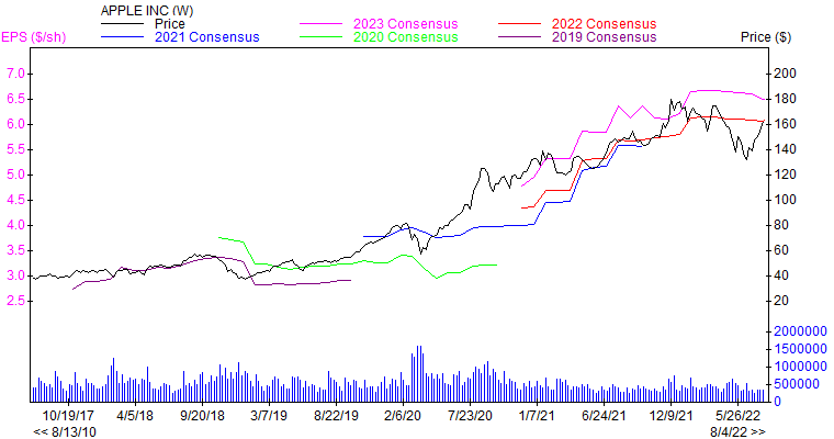 Price and Consensus AAPL