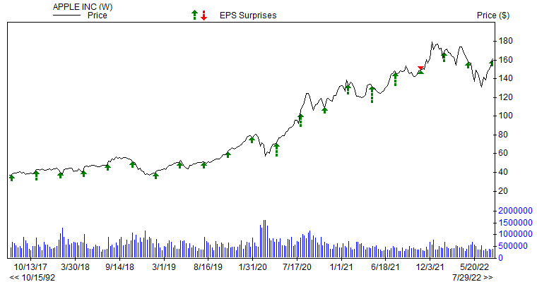 Price & EPS Surprise for AAPL