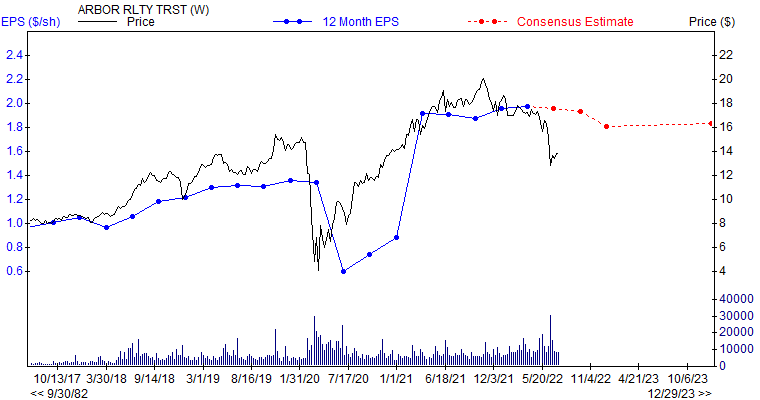 12 month EPS for ABR