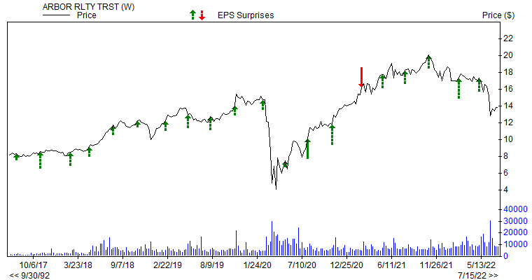 Price & EPS Surprise for ABR