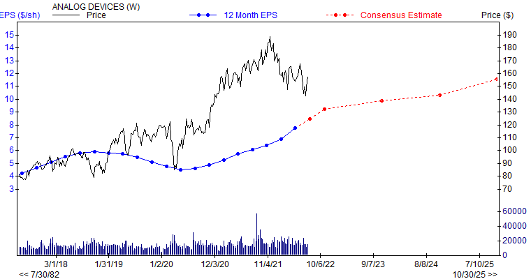 12 month EPS for ADI