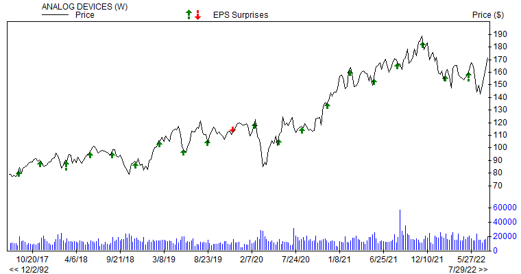 Price & EPS Surprise for ADI