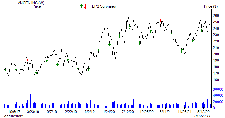 Price & EPS Surprise for AMGN