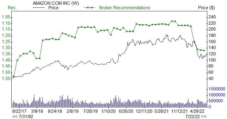 Broker Recommendations for AMZN