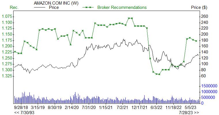 Broker Recommendations for AMZN