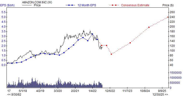 12 month EPS for AMZN