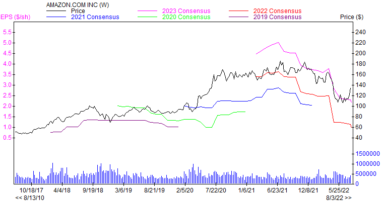 Price and Consensus AMZN