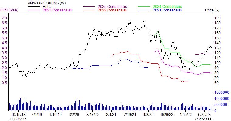 Price and Consensus AMZN