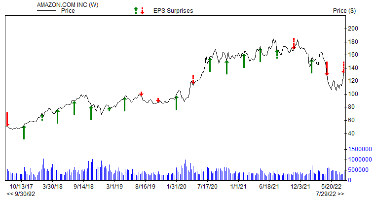 Price & EPS Surprise for AMZN