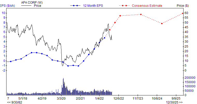 12 month EPS for APA