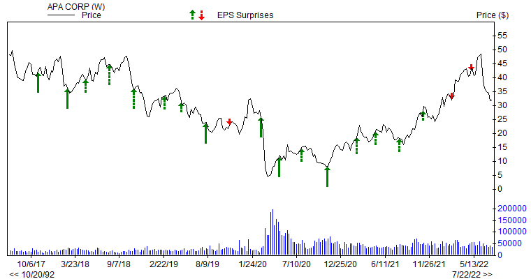 Price & EPS Surprise for APA