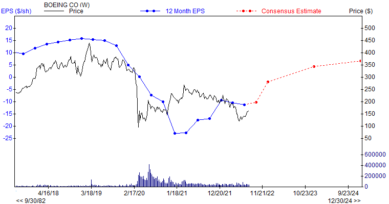 12 month EPS for BA