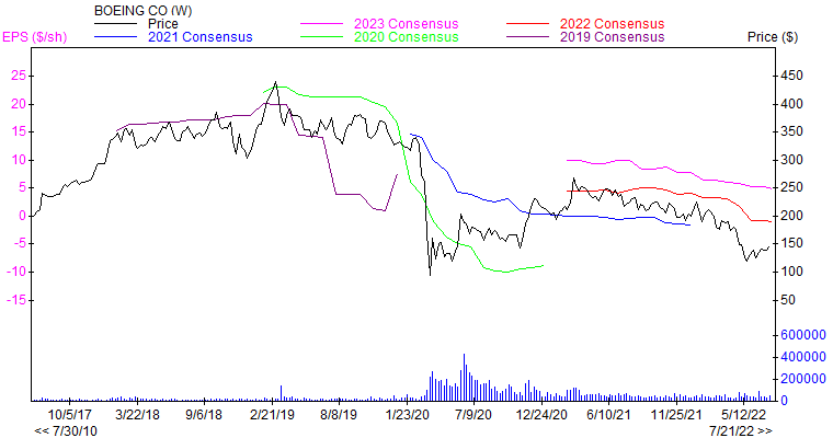 Price and Consensus BA