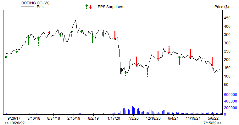 Price & EPS Surprise for BA