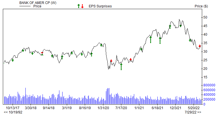 Price & EPS Surprise for BAC