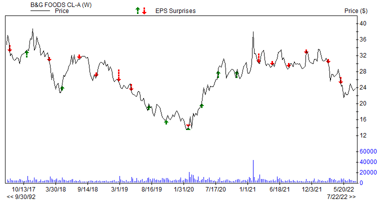 Price &amp; EPS Surprise for BGS