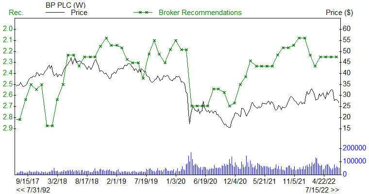 Broker Recommendations for BP