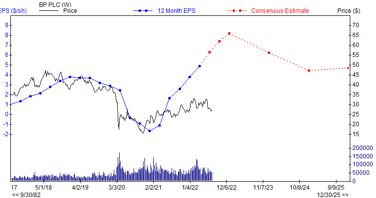 12 month EPS for BP
