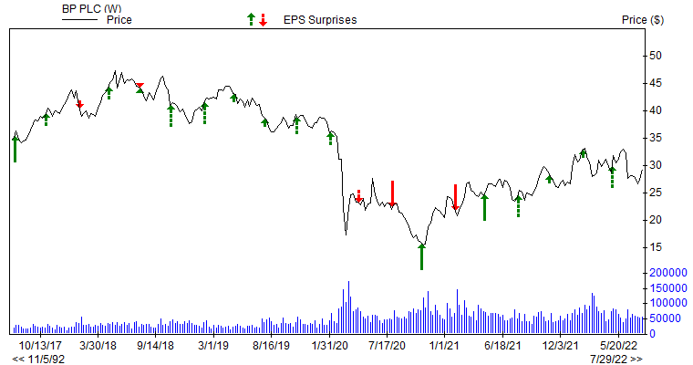 Price & EPS Surprise for BP