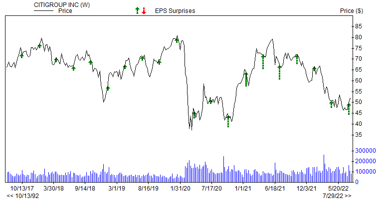Price & EPS Surprise for C