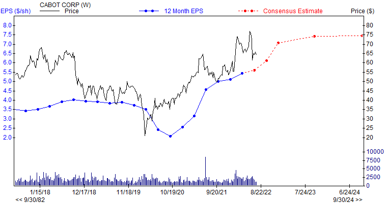 12 month EPS for CBT