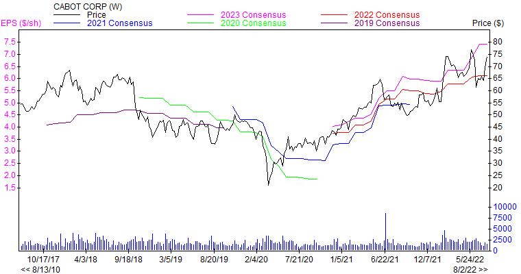 Price and Consensus CBT