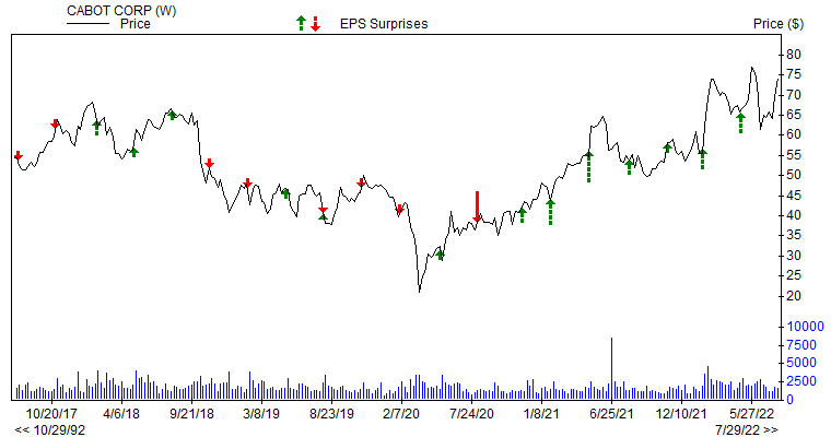 Price & EPS Surprise for CBT
