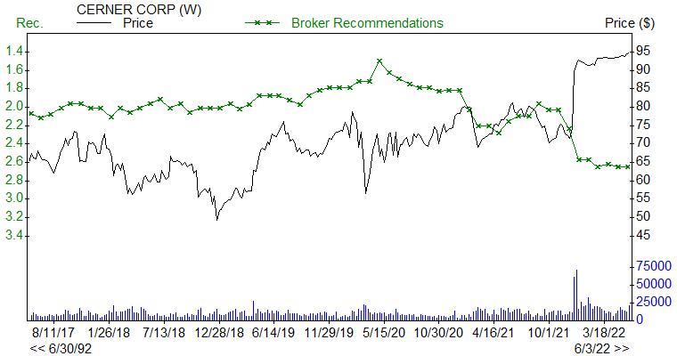 Broker Recommendations for CERN