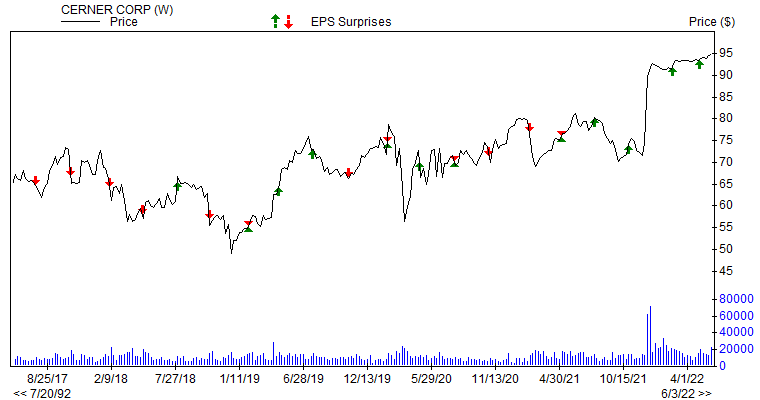 Price & EPS Surprise for CERN