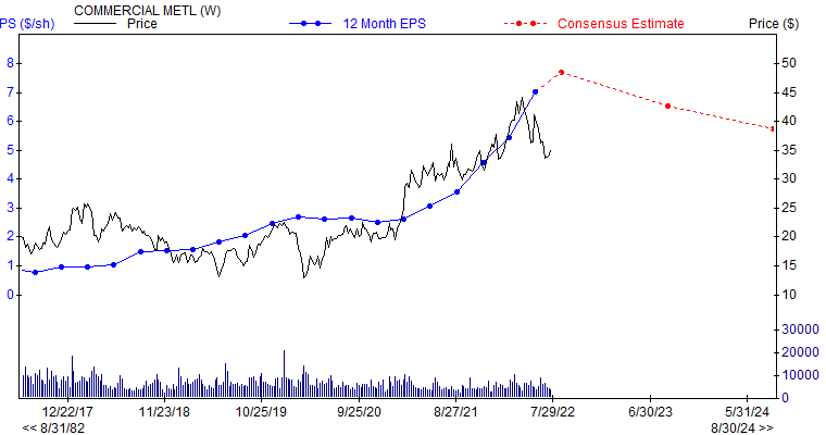 12 month EPS for CMC