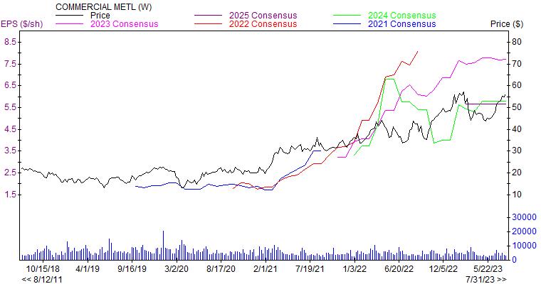 Price and Consensus CMC