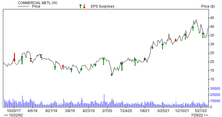 Price & EPS Surprise for CMC