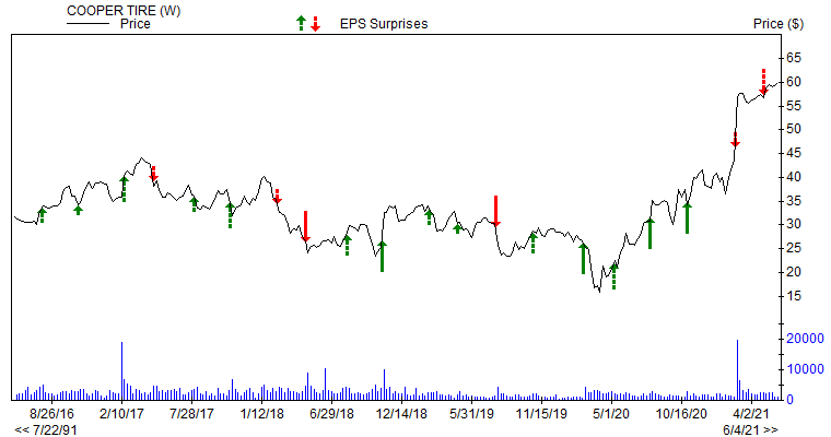 Price & EPS Surprise for CTB