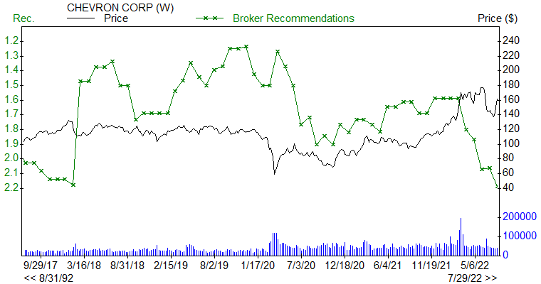 Broker Recommendations for CVX