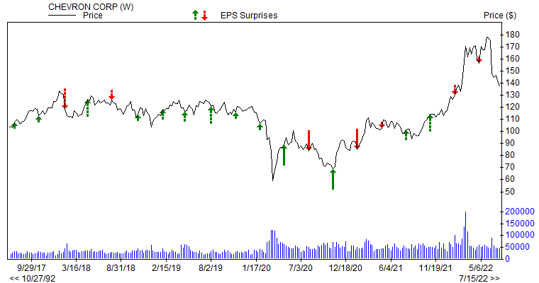 Price & EPS Surprise for CVX