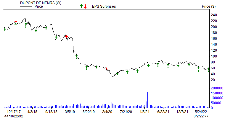 Price & EPS Surprise for DD