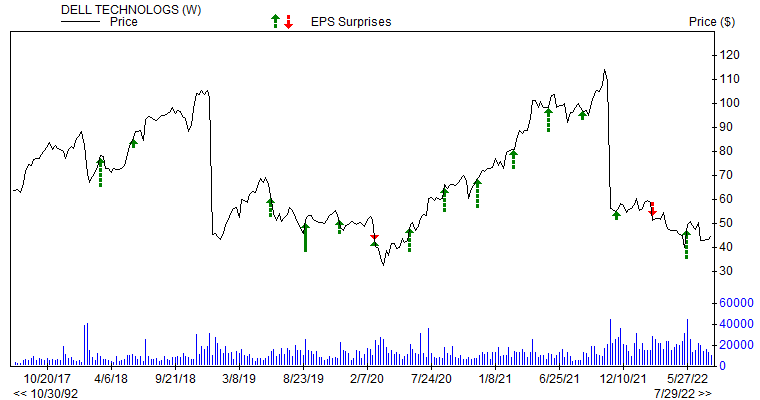 Price & EPS Surprise for DELL
