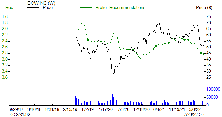 Broker Recommendations for DOW