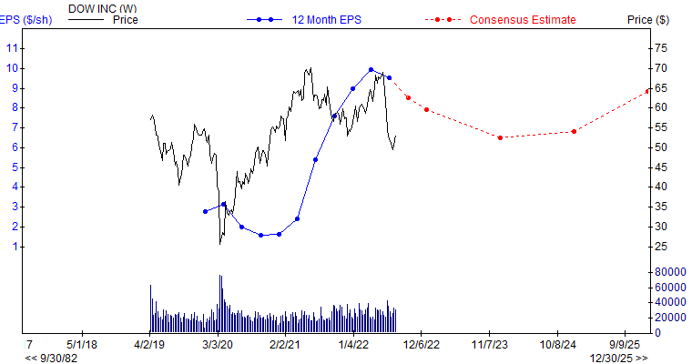 12 month EPS for DOW