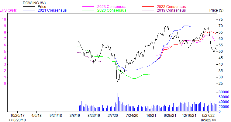 Price and Consensus DOW
