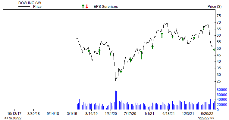 Price & EPS Surprise for DOW