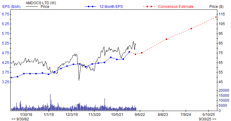 12 month EPS for DOX