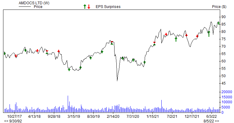 Price & EPS Surprise for DOX