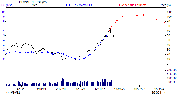 12 month EPS for DVN
