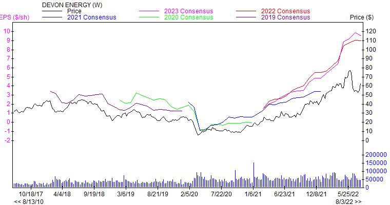Price and Consensus DVN