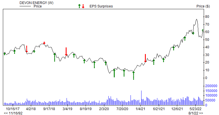 Price & EPS Surprise for DVN